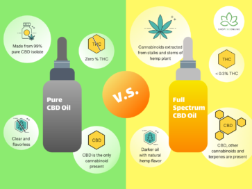 What-is-Full-Spectrum-CBD-Oil-How-it-differs